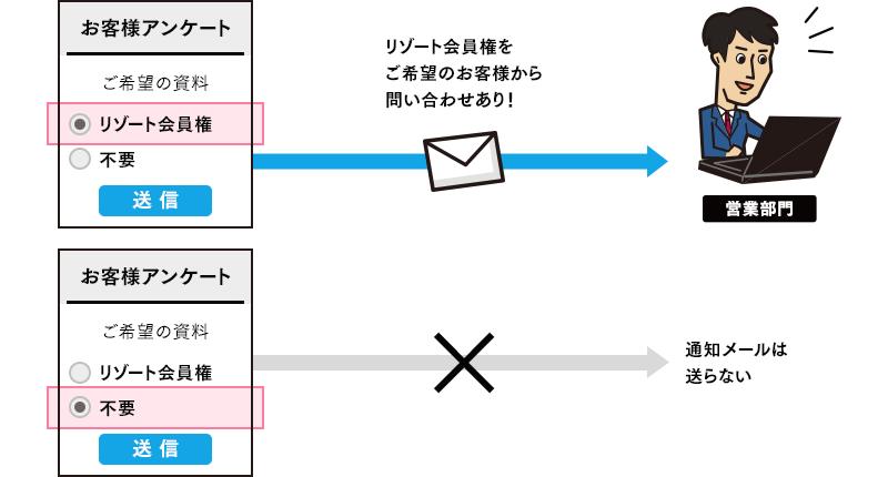 条件分岐登録通知設定