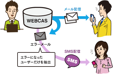 SMS配信