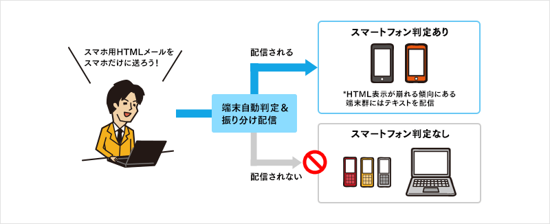 スマホ向けHTMLメール配信のデバイス振り分けイメージ