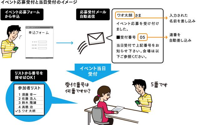 イベント応募受付と当日受付のイメージ