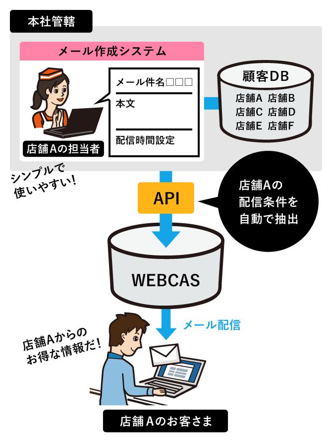 多店舗展開メール作成システムとの連携配信イメージ