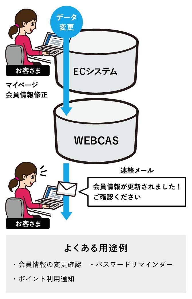 会員管理システムと連携したメール配信