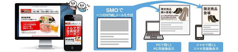スマホ・PC自動最適化HTMLメール作成ツール SMO for WEBCAS