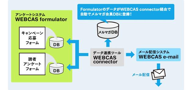 FormulatorのデータがWEBCAS connector経由で自動でメルマガ会員DBに登録!