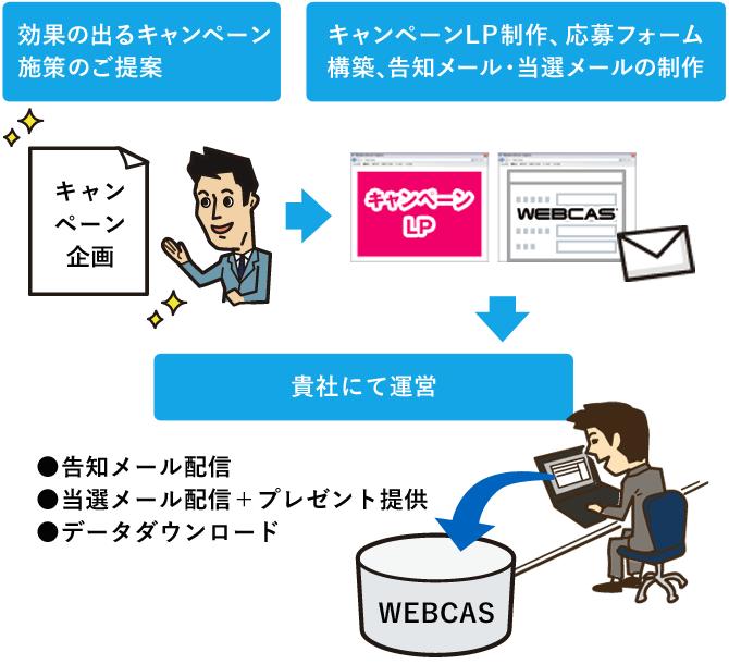 WEBCASキャンペーン支援パック ご利用イメージ