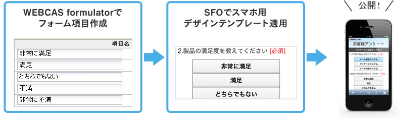 WEBCAS formulatorで作成したフォームに、SFOでテンプレート適用するだけで、スマートフォン用デザインが作成できます。質問項目毎のデザイン微調整も可能です。