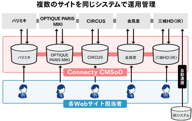 複数のサイトを同じシステムで運用管理