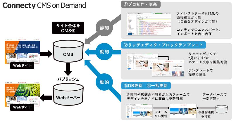 静的+動的管理が可能なハイブリッド構造で、Webサイトを自由に設計可能