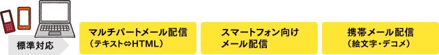 マルチパートメール配信、マルチパートメール配信、携帯メール配信(絵文字・デコメ)