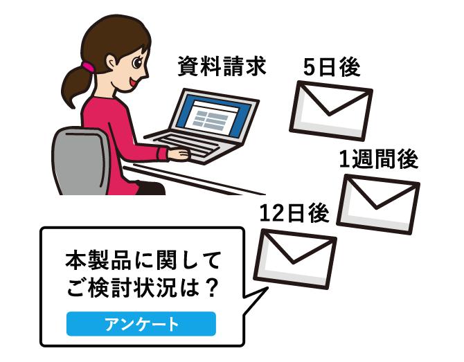 自動フォローアップメール配信
