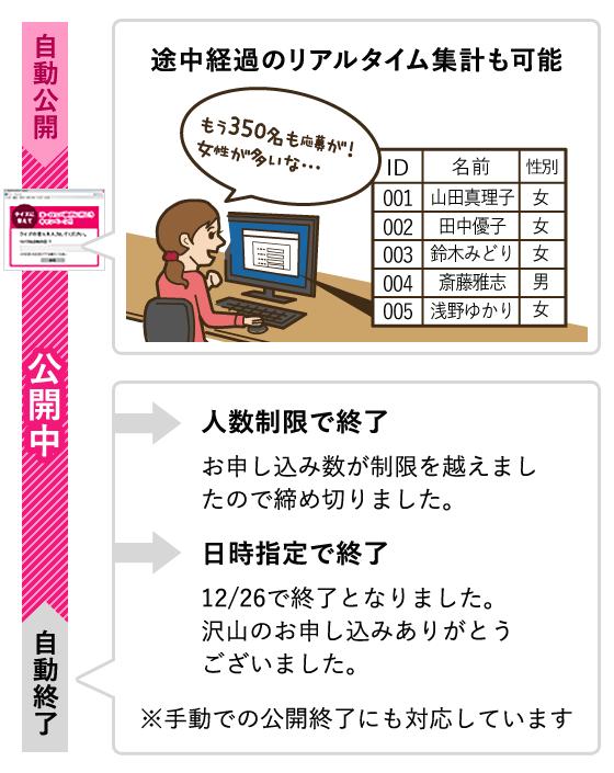 キャンペーンの応募状況はリアルタイムに確認でき、詳細なCSVデータをダウンロード