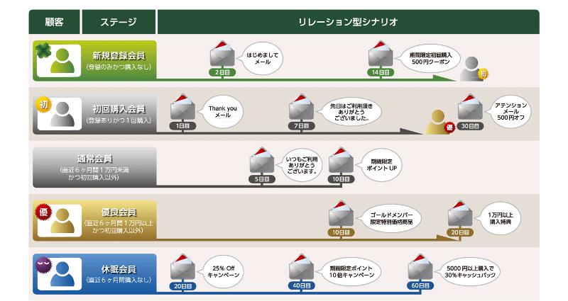 分析結果をもとに構築したメールコミュニケーションシナリオのイメージ