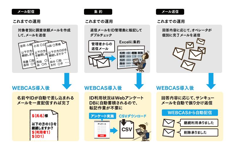 WEBCASシリーズの導入による大学のID管理業務の改善イメージ