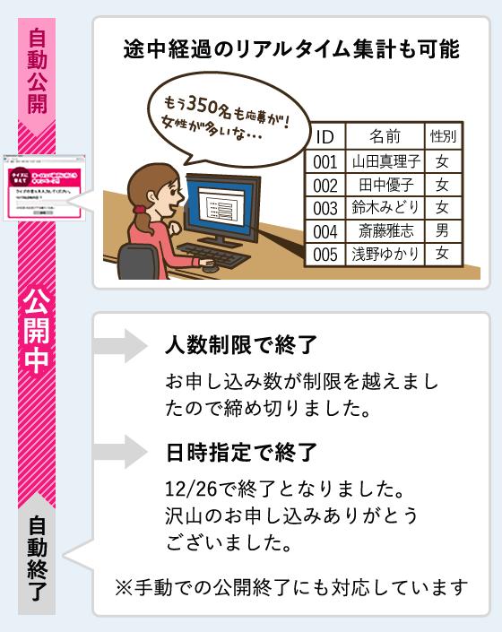 フォームの公開スケジュールや集客人数の設定、途中経過の確認