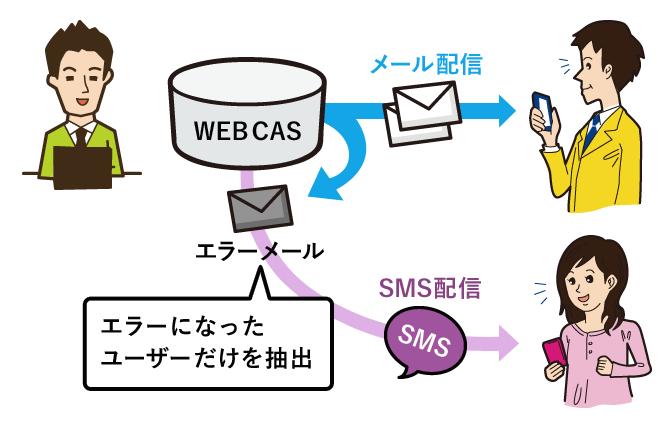 メール配信とSMSの連動
