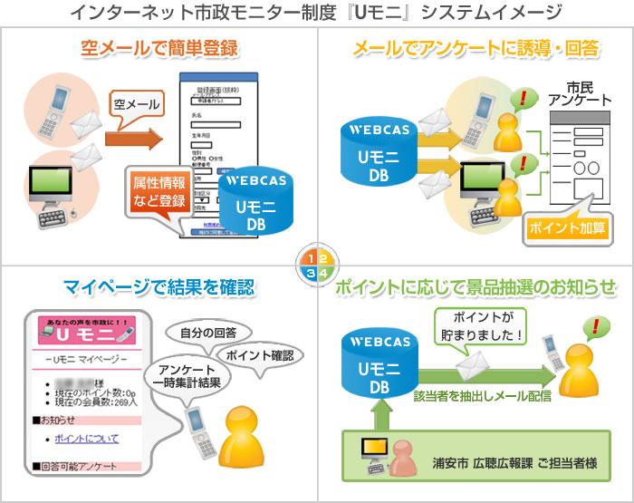 インターネット市制モニター制度「Uモニ」システムイメージ