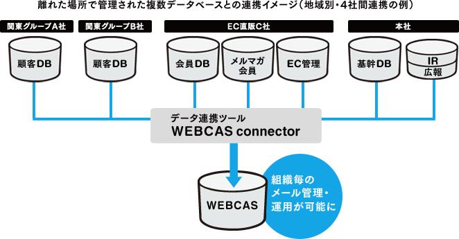 複数組織にまたがるシステム構築