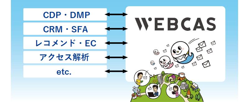 メール配信システムWEBCASと連携するシステムのご紹介
