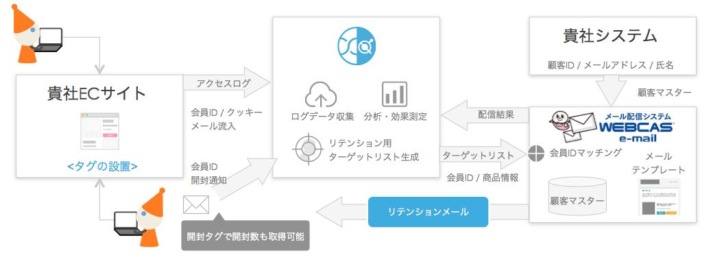 「WEBCAS-mail」と「xross data」のシステム連携イメージ図