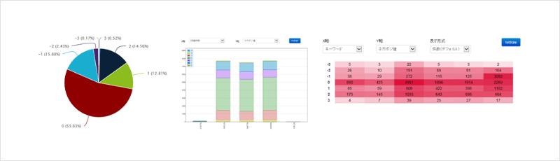 テキストマイニングシステム「WEBCAS Sense Analyzer」の概要