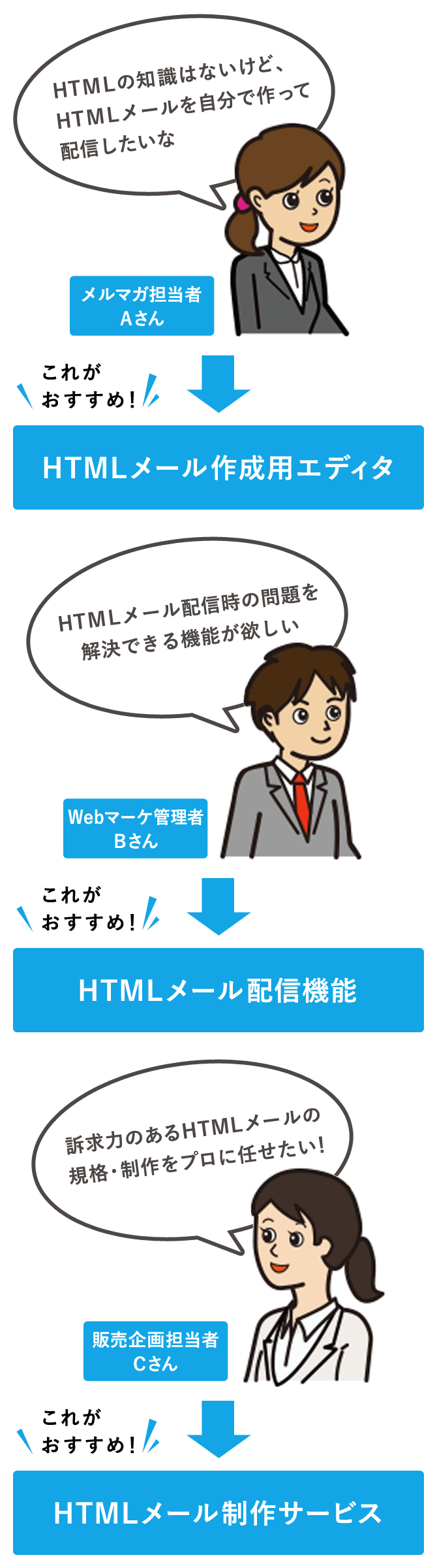 HTMLメール運用のためのツールやサービス