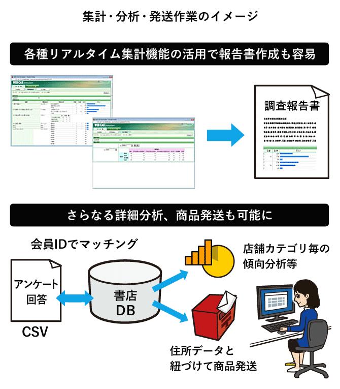集計・分析・発送作業のイメージ