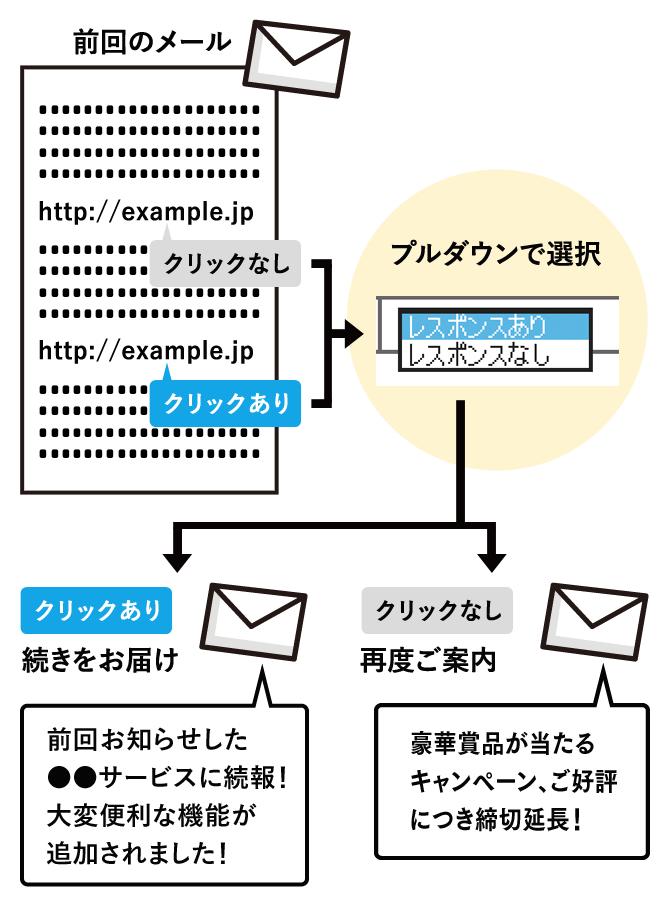 データベースを活用したOne to Oneメール配信
