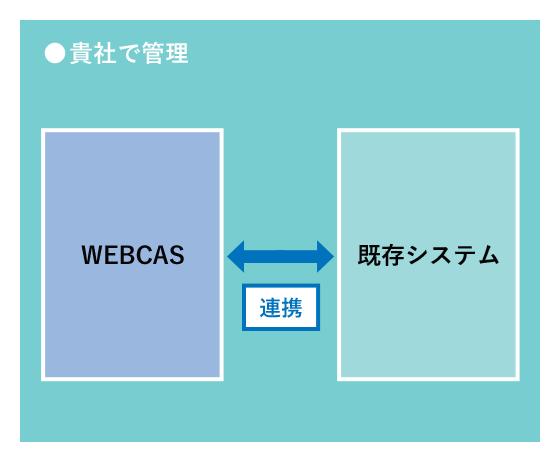 自社環境にシステムを設置し既存システムと連携したいのなら導入型!