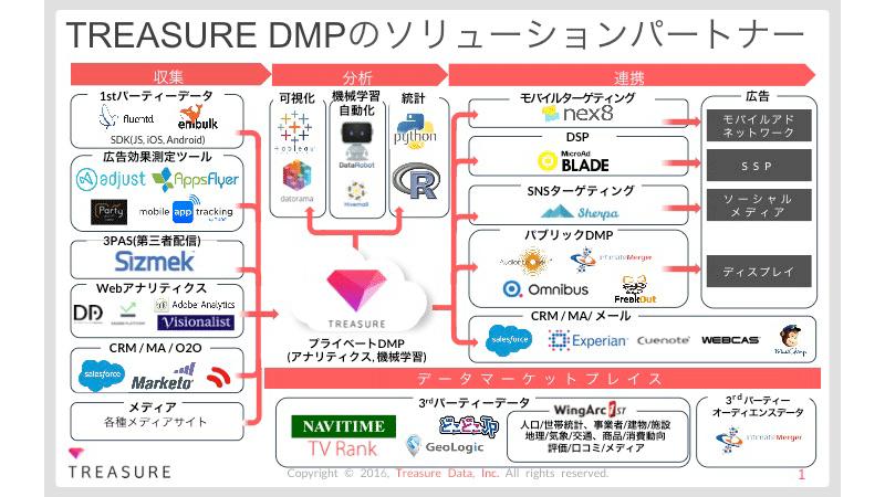 TREASURE DMPソリューションパートナー