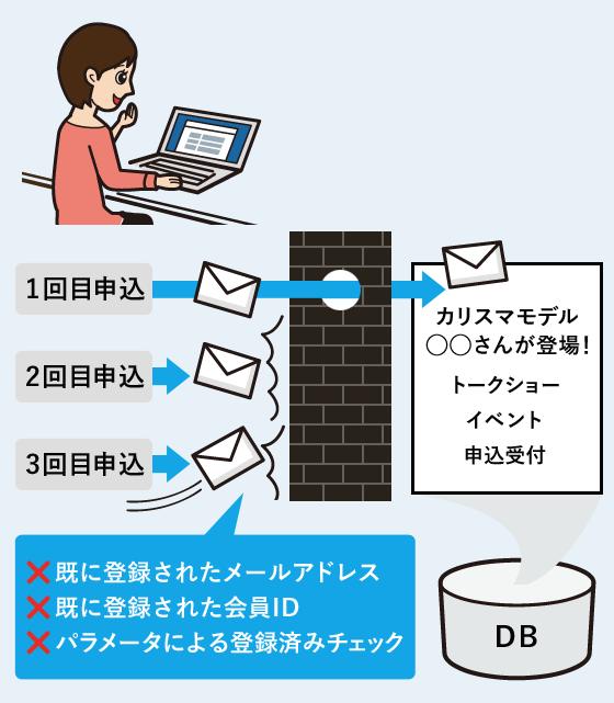 同じメールアドレスの方の重複申込を防いだり、同じ会員IDでの重複申込を防ぐ設定