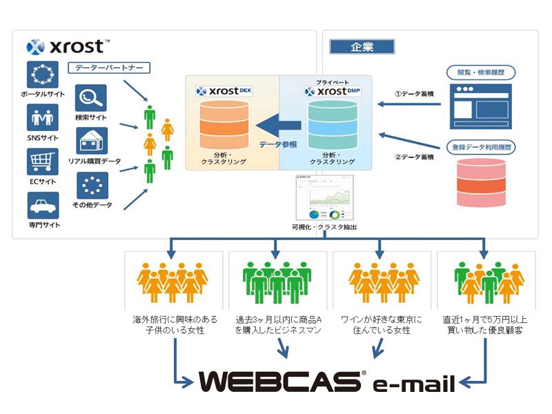 当社主力製品である「WEBCAS e-mail」は、毎時300万通の高速配信を実現するメール配信システムです。企業が保有する複数データベースとの連携機能や、カスタマイズが柔軟に実現することに評価を頂いており、主に大手企業を中心に導入が進み、国内メール配信パッケージシェア1位を獲得※1しています。 近年は、顧客の詳細な行動データ分析に基づいたメールマーケティングへの要望が高まっていることから、ユーザ行動履歴の分析・抽出を高いレベルで実現する他社マーケティングシステムとの連携に注力しています。 今回「WEBCAS e-mail」が連携する、Platform IDの「Xrost DMP」は、企業のデジタルマーケティングROI向上を支援する国産の本格プライベートDMP※2で、企業が保有するデータと、Platform IDが保有する膨大なオンラインとオフラインの行動履歴データを、企業のプライベートな環境で蓄積・統合・クロス分析し、サイト利用者の属性や嗜好性を可視化・抽出するプラットフォームです。従来、企業内のデータ分析だけでは把握することが難しかった、サイトに来訪したユーザの性別や年齢等の属性、興味関心・嗜好性等の特性ごとに抽出されたクラスタ(集団)に対して、最適なコミュニケーションを行うことで、既存顧客のロイヤリティ向上と将来の顧客獲得効率の最大化を支援します。 Platform IDのプライベートDMP「XrostDMP」と、当社のメール配信システム「WEBCAS e-mail」が連携することにより、双方のクライアント企業は、ユーザの興味関心・嗜好性に高い精度でマッチしたメールマーケティングが、煩雑な作業なく実現します。 なお「XrostDMP」では、暗号化されたIDとクッキーを活用することで、個人情報を取得することなく、データ連携を実現します。