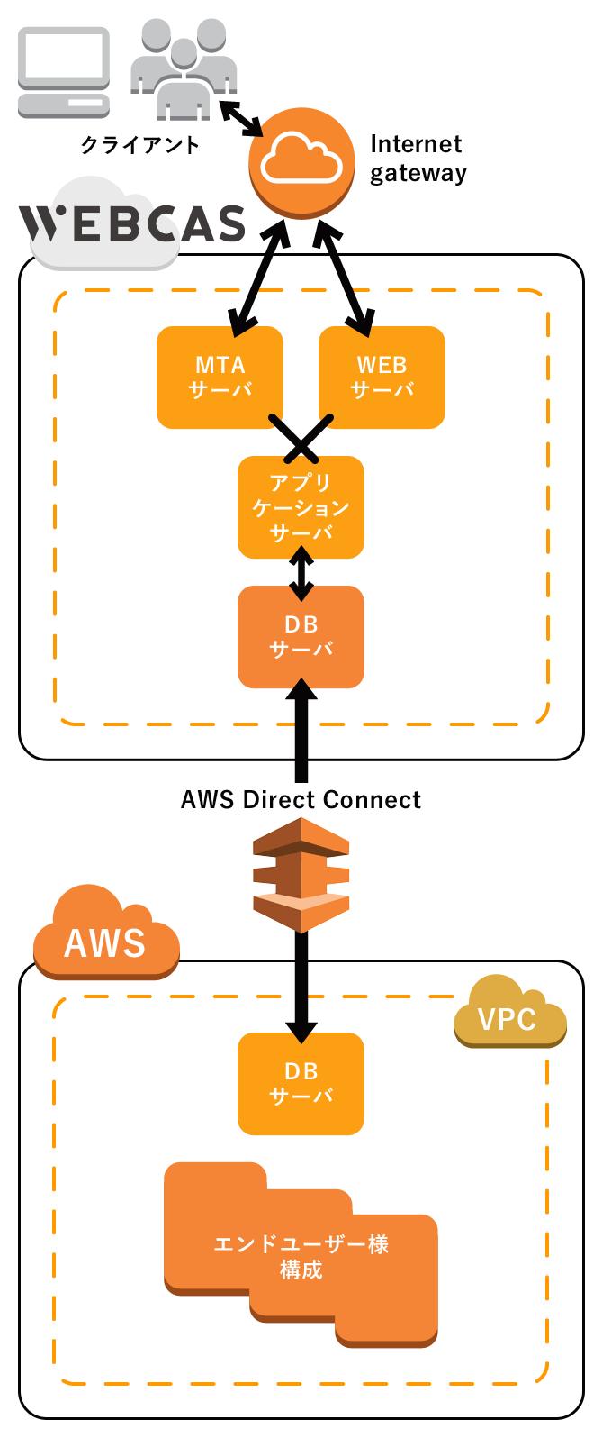 AWSとメール配信の連携
