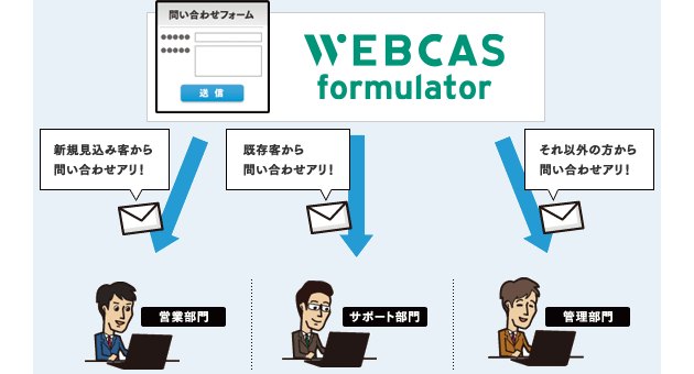 Webフォーム登録通知メール