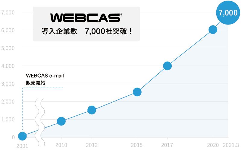 「WEBCAS」シリーズの導入企業が7,000社を突破