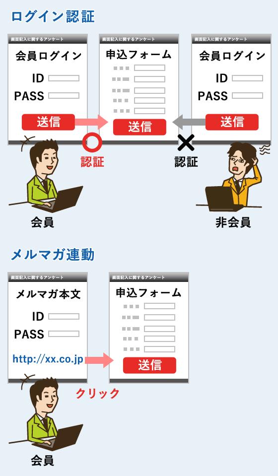 ID/PASSの入力で申込できるイベントフォームや、メールマガジンと連動したイベントフォーム