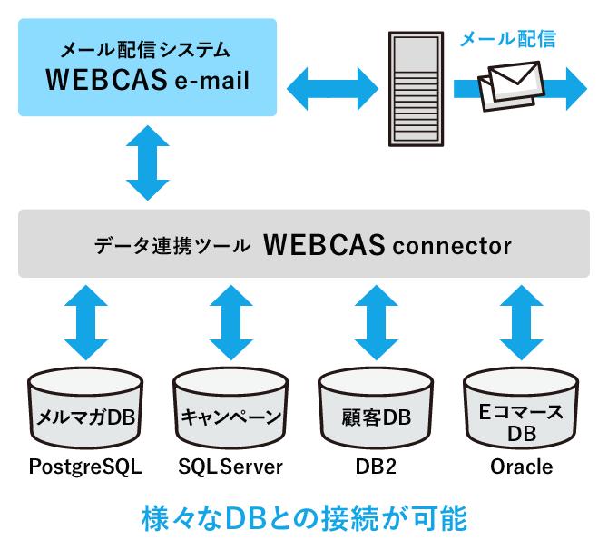 データベースの種類を選ばず、スピーディに連携可能