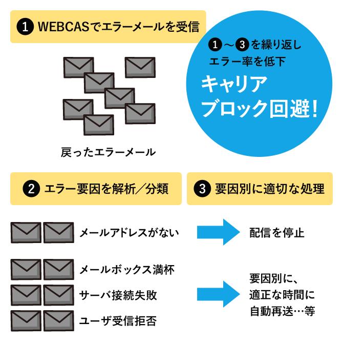 WEBCAS e-mailなら、エラーメール自動処理で遅延しない!