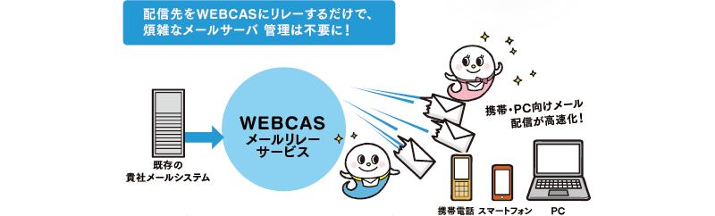 配信先をWEBCASにリレーするだけで、煩雑なメールサーバ 管理は不要に!