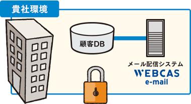 アクセス場所を限定する「IP制限」