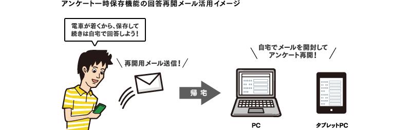 ウェブアンケート一時保存機能の回答再開メール活用イメージ