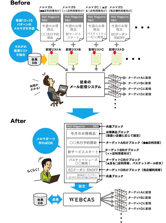 「メルマガ送り分け」が簡単に行えるブロック別配信機能イメージ