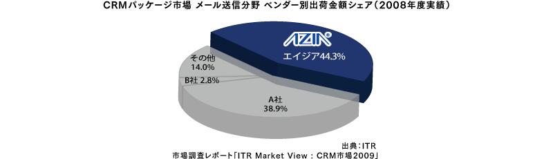 CRMパッケージ市場 メール送信分野 ベンダー別出荷金額シェア(2008年度実績)