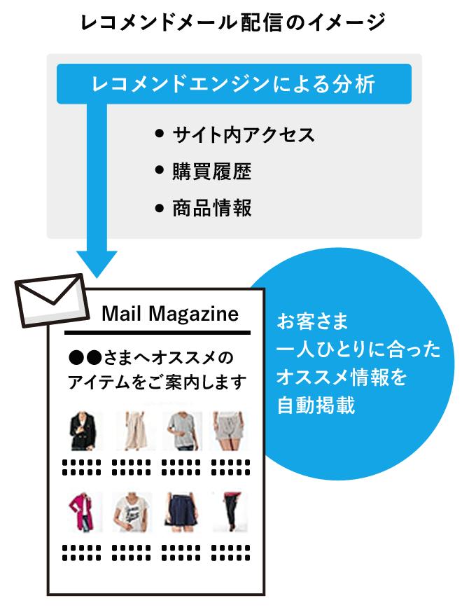 レコメンドメール配信のイメージ
