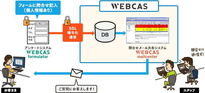 Webお問合せ受付からメール返信までのイメージ