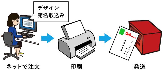 ネットで注文⇒印刷⇒発送