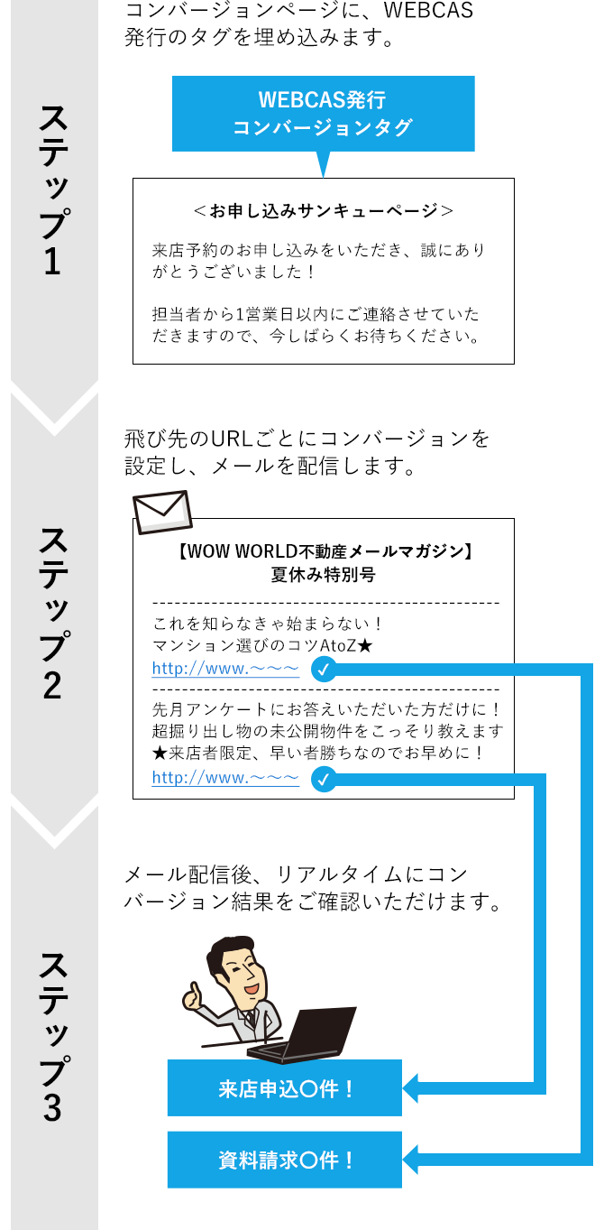「誰へ」送った「どのメール」の、「どのURL」からの誘導が最終的にコンバージョンに結びついたのか、すべてリアルタイムに追跡することが可能です。