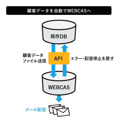 貴社顧客データを「WEBCAS」が参照してメール配信