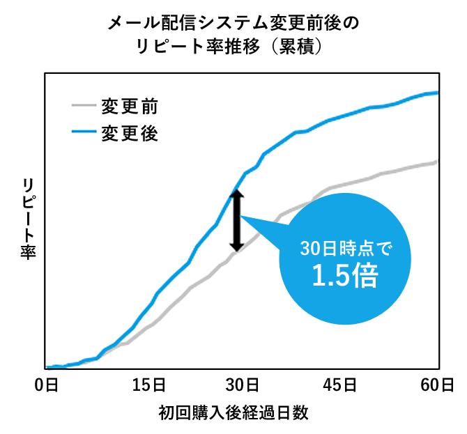 メール配信システム変更前後のリピート率推移(累積)