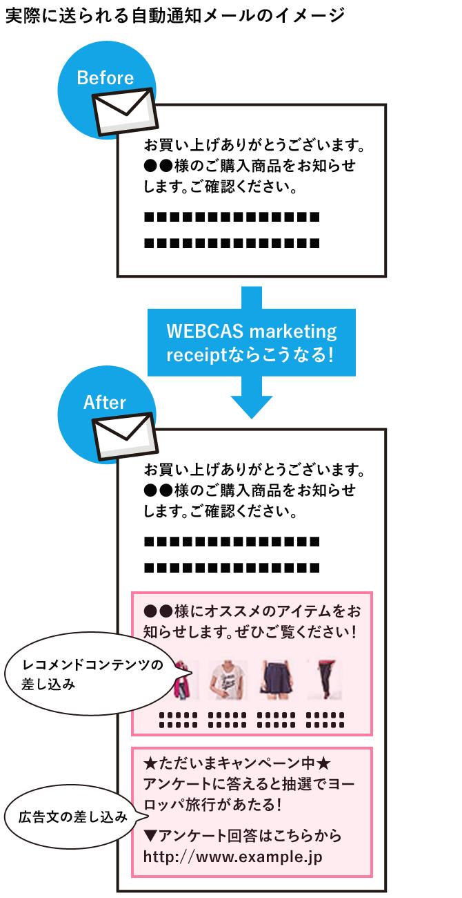 ECシステムとの連携イメージ