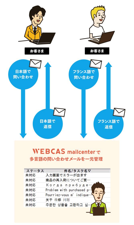 多言語でのメール送受信